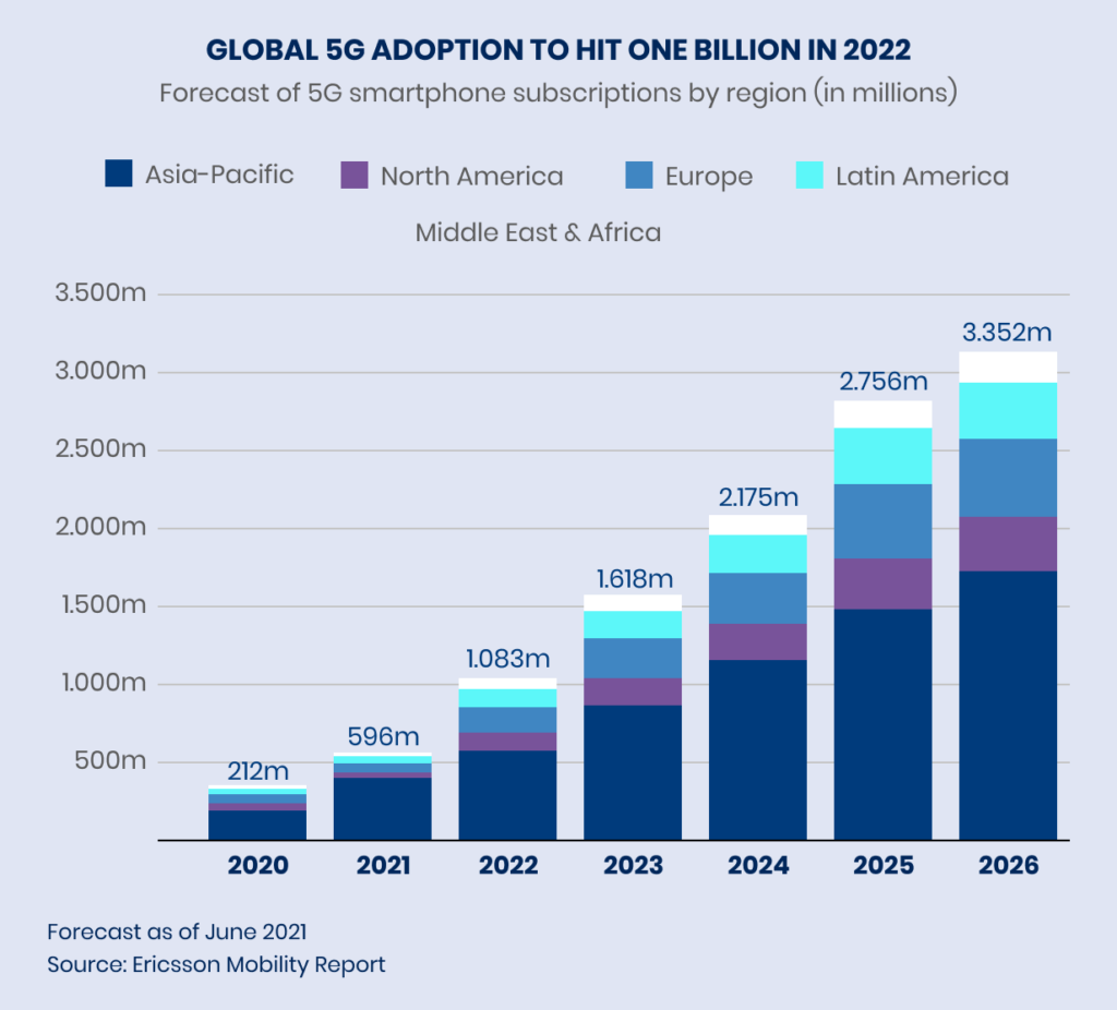 GLOBAL 5G ADOPTION TO HIT ONE BILLION IN 2022