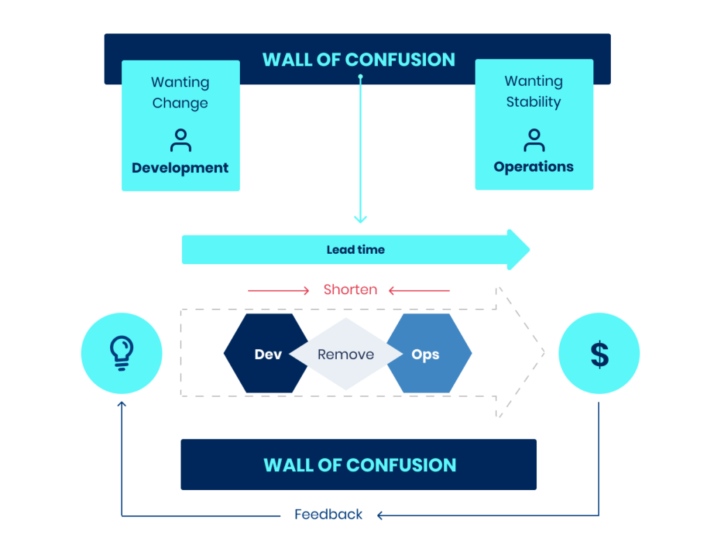 the wall of confusion between Dev and Ops
